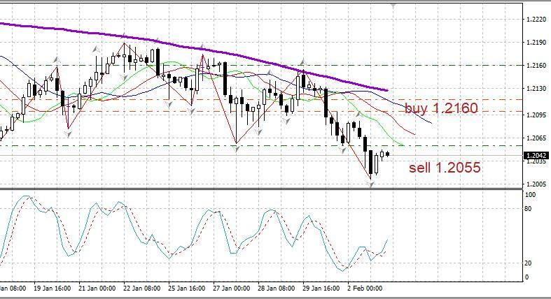 analytics601a1f5aaf5d1 - Торговый план EURUSD 03.02 Covid19 отступает. Евро готов к снижению. Данные по США.