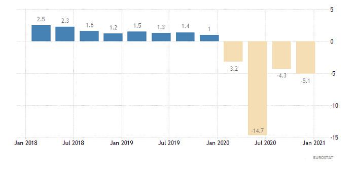 Hot forecast for EUR/USD on February 3, 2021