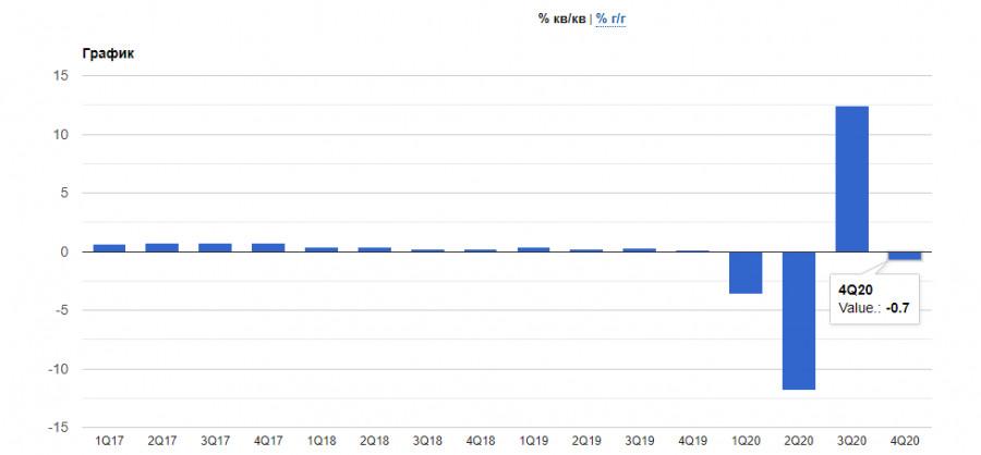 analytics601a45286e323 - EURUSD и GBPUSD: Не удивляйтесь, если евро будет показывать рост на плохих данных по экономике еврозоны. Группа ВОЗ начинает