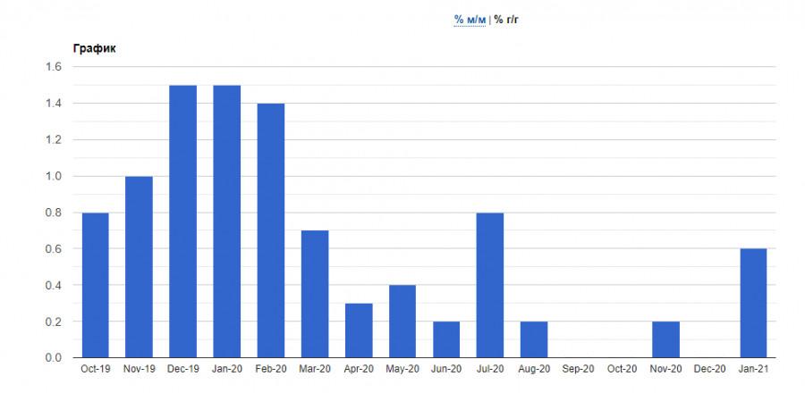 analytics601a453928637 - EURUSD и GBPUSD: Не удивляйтесь, если евро будет показывать рост на плохих данных по экономике еврозоны. Группа ВОЗ начинает
