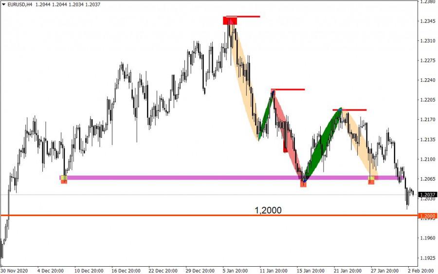 analytics601a4b5a627b5 - Торговые рекомендации по валютному рынку для начинающих трейдеров – EURUSD и GBPUSD 03.02.21