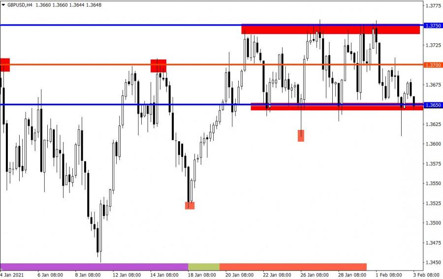 analytics601a4b619b8dc - Торговые рекомендации по валютному рынку для начинающих трейдеров – EURUSD и GBPUSD 03.02.21