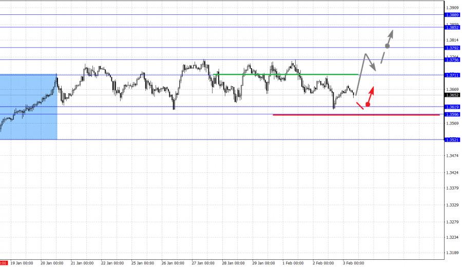 analytics601a518ababad - Фрактальный анализ основных валютных пар на 3 февраля