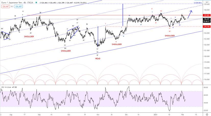 Elliott wave analysis of EUR/JPY for February 3, 2021