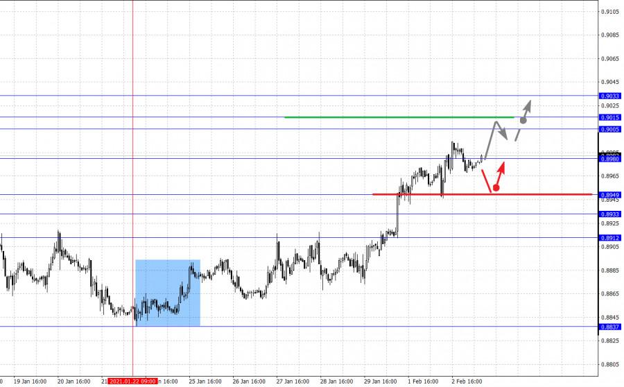 analytics601a5195c513b - Фрактальный анализ основных валютных пар на 3 февраля