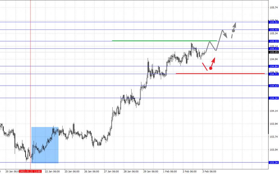 analytics601a51a7be4cb - Фрактальный анализ основных валютных пар на 3 февраля