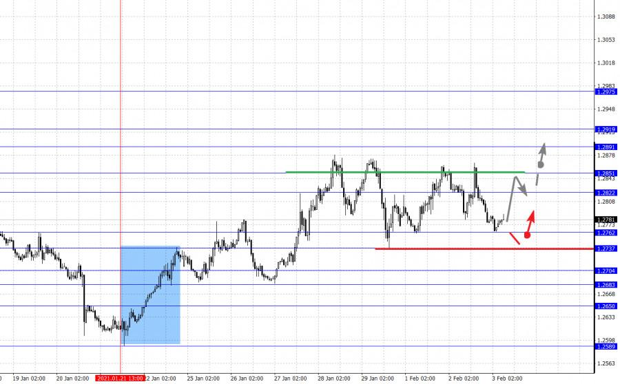 analytics601a51b40430b - Фрактальный анализ основных валютных пар на 3 февраля