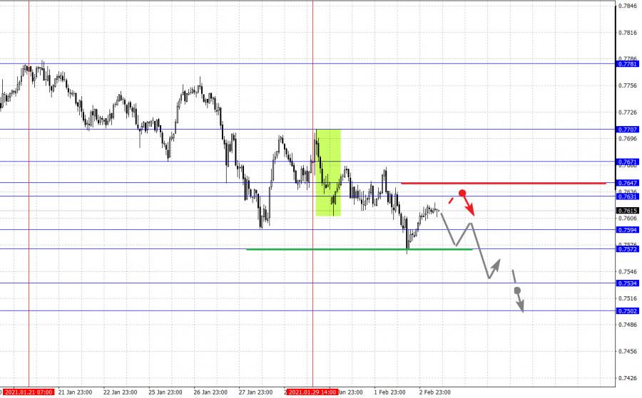 analytics601a51c57f208 - Фрактальный анализ основных валютных пар на 3 февраля