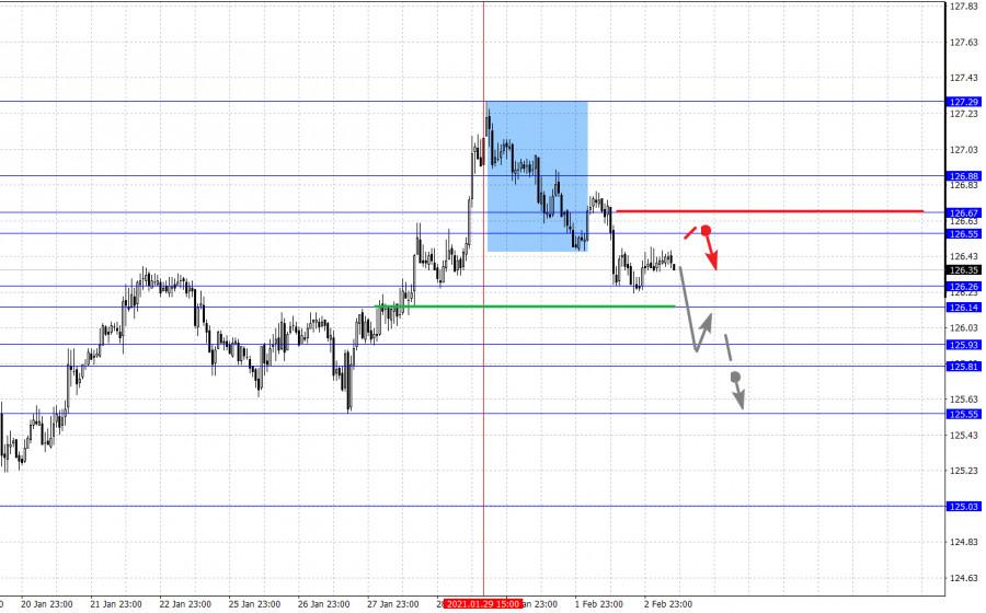 analytics601a51d473b2b - Фрактальный анализ основных валютных пар на 3 февраля