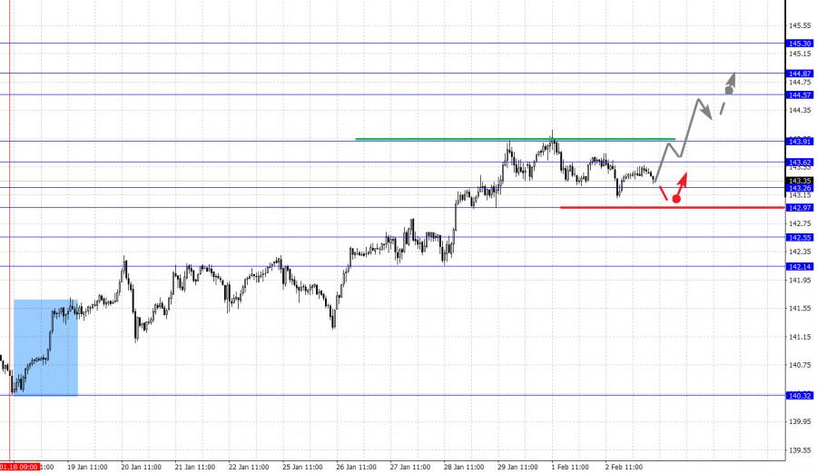analytics601a51eb8a508 - Фрактальный анализ основных валютных пар на 3 февраля