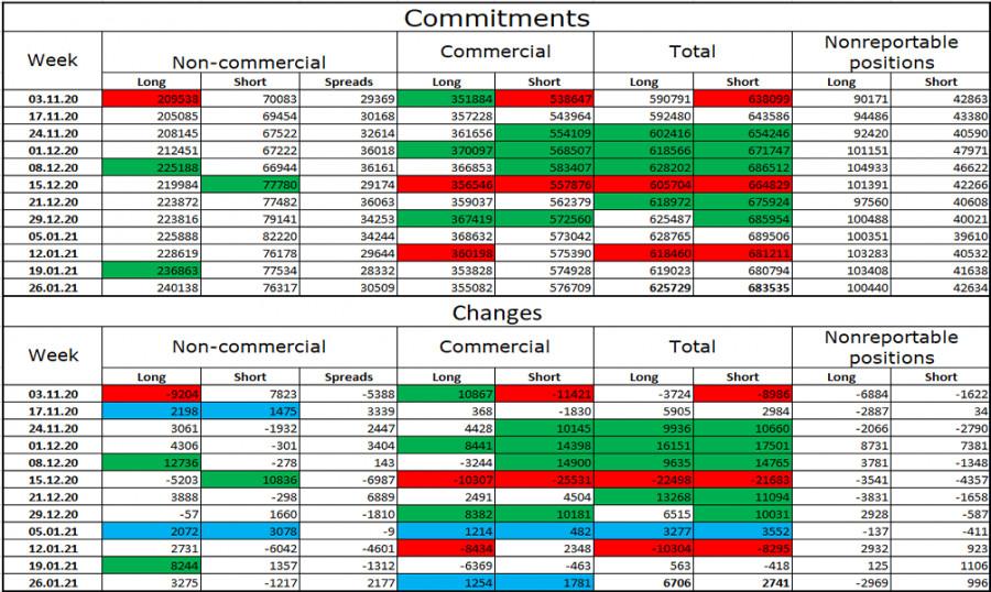 analytics601a62190ba97 - EUR/USD. 3 февраля. Отчет COT. Пат в Конгрессе США. Трейдеры-медведи продолжают пользоваться ситуацией