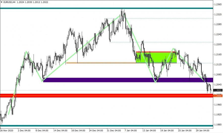 analytics601a88293265a - EURUSD. Реакция рынка на поток статистических данных, а также общий взгляд на тенденцию