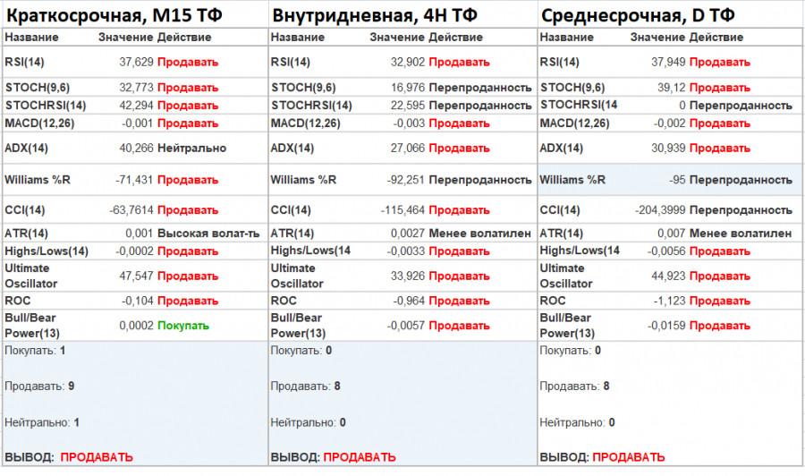analytics601a88357d52d - EURUSD. Реакция рынка на поток статистических данных, а также общий взгляд на тенденцию