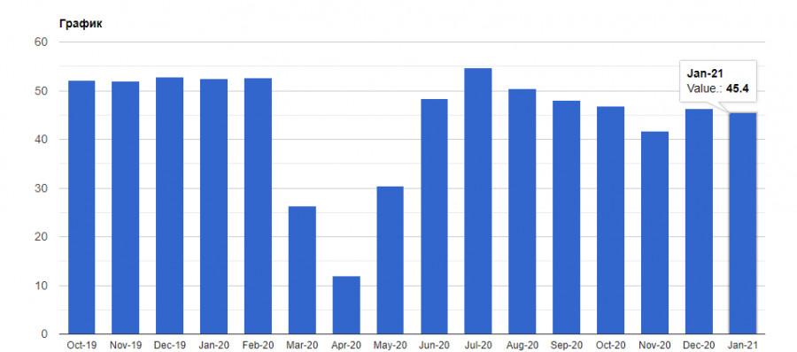 analytics601aaa16b6978 - EURUSD и GBPUSD: Марио Драги поручено спасти Италию. Евро игнорирует эти новости и обновляет годовой минимум. Сфера услуг