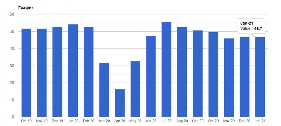 analytics601aaa3658a17 - EURUSD и GBPUSD: Марио Драги поручено спасти Италию. Евро игнорирует эти новости и обновляет годовой минимум. Сфера услуг