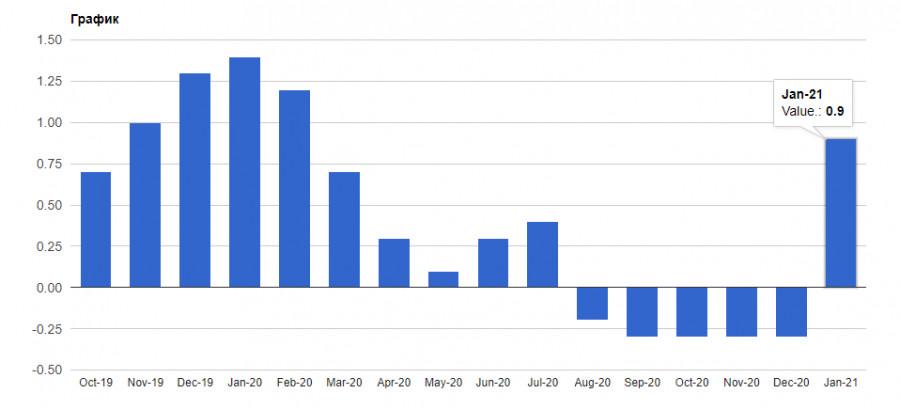 analytics601aaa585664f - EURUSD и GBPUSD: Марио Драги поручено спасти Италию. Евро игнорирует эти новости и обновляет годовой минимум. Сфера услуг