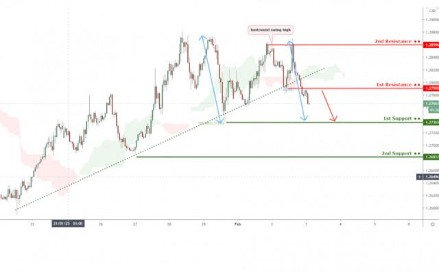 Tỷ giá USD/CAD đang đối mặt với áp lực giảm giá, có khả năng tiếp tục giảm giá!