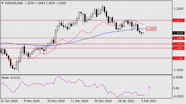 Forecast for EUR/USD on February 4, 2021