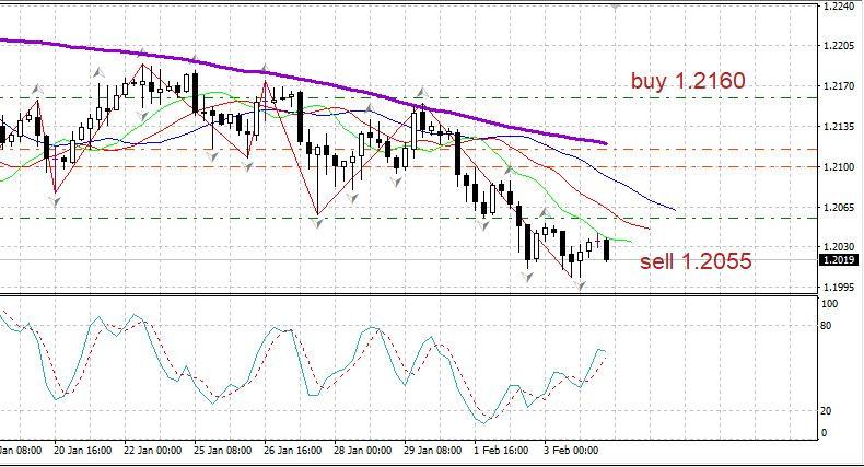 analytics601b6fe088705 - Торговый план EURUSD 04.02 Covid отступает; Евро ждет продолжения данных по США
