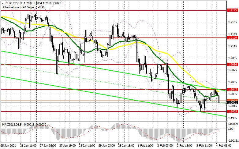 analytics601b7680d8a91 - EUR/USD: план на европейскую сессию 4 февраля. Commitment of Traders COT отчеты (разбор вчерашних сделок). Быки нацелены