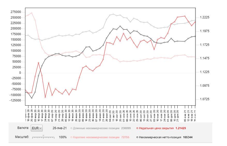 analytics601b7688a517e - EUR/USD: план на европейскую сессию 4 февраля. Commitment of Traders COT отчеты (разбор вчерашних сделок). Быки нацелены