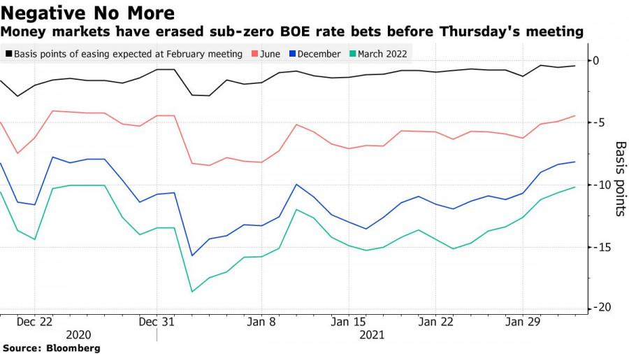 analytics601b962c560da - EURUSD и GBPUSD: Почему фунт может обвалиться после сегодняшнего заседания Банка Англии? Байден готов тратить деньги, но