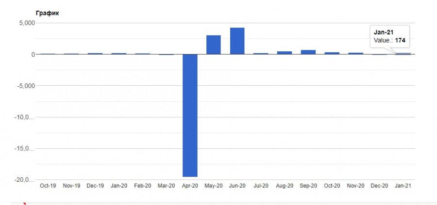 analytics601b968868394 - EURUSD и GBPUSD: Почему фунт может обвалиться после сегодняшнего заседания Банка Англии? Байден готов тратить деньги, но