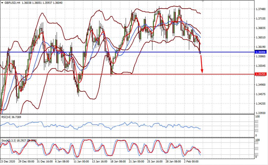 analytics601b989da308a - Ожидаемое ранее падение доллара в этом году может и не случиться (ожидаем возобновления локального снижения пар EURUSD и