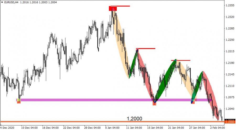 analytics601b9d162c900 - Торговые рекомендации по валютному рынку для начинающих трейдеров – EURUSD и GBPUSD 04.02.21