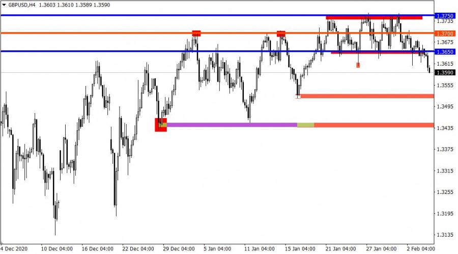 analytics601b9d1ceb7ca - Торговые рекомендации по валютному рынку для начинающих трейдеров – EURUSD и GBPUSD 04.02.21