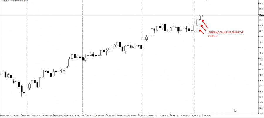 analytics601baa209fd72 - ОПЕК+ активно ликвидирует излишки. Цена растёт