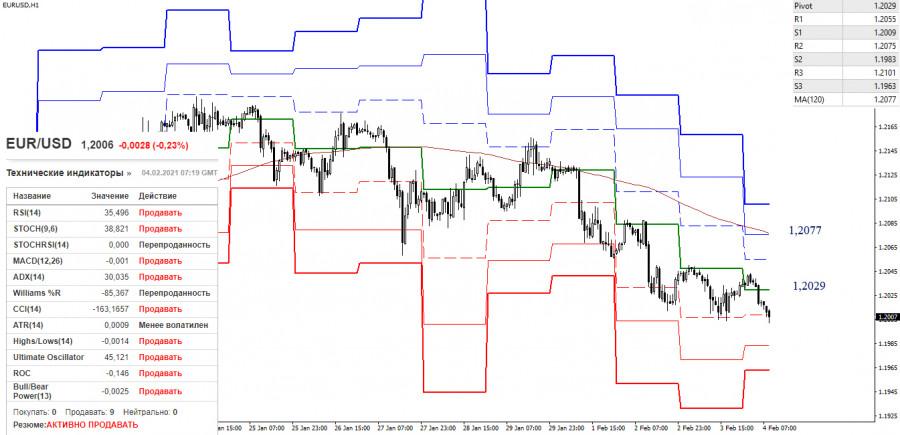 analytics601babe7400aa - EUR/USD и GBP/USD 4 февраля – рекомендации технического анализа