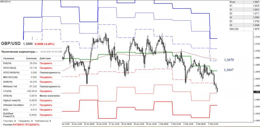 analytics601bac07d485e - EUR/USD и GBP/USD 4 февраля – рекомендации технического анализа