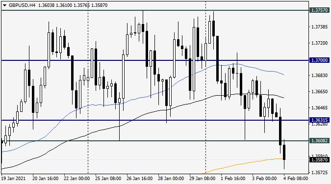 analytics601bbf8c62b04 - Анализ и прогноз по GBP/USD на 4 февраля 2021 года