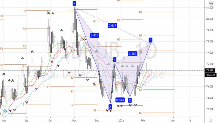 analytics601bcdb14ab58 - Рубль обещает вернуться