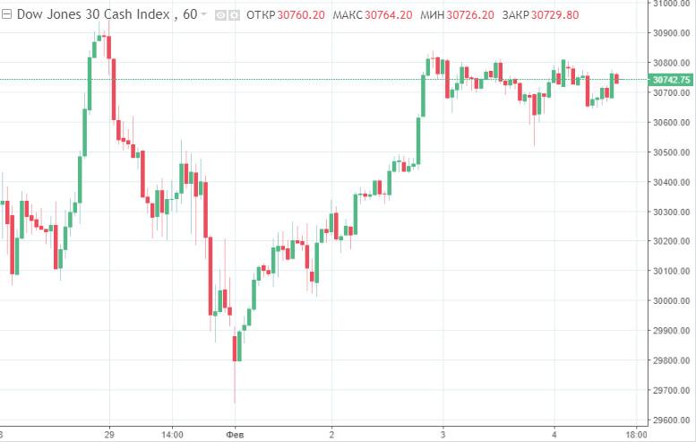 analytics601bce1c92321 - Фондовые рынки США отчитались разнонаправленностью на фоне множества противоречивых новостей