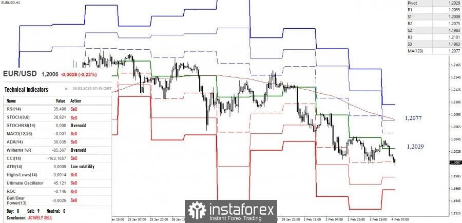 Análisis Técnico del EUR/USD y GBP/USD para el 4 de febrero