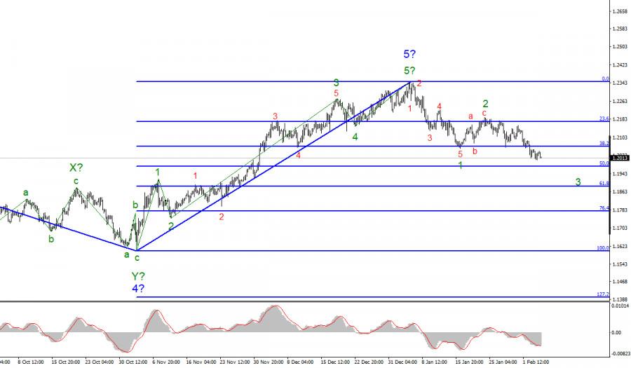 analytics601bf803562fa - Анализ EUR/USD 4 февраля. Индексы деловой активности в сферах услуг США и ЕС: никакой реакции рынка