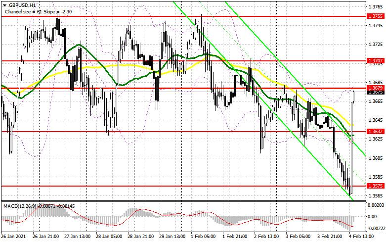analytics601bf97204c9c - GBP/USD: план на американскую сессию 4 февраля (разбор утренних сделок). Фунт взлетел вверх после того, как Банка Англии