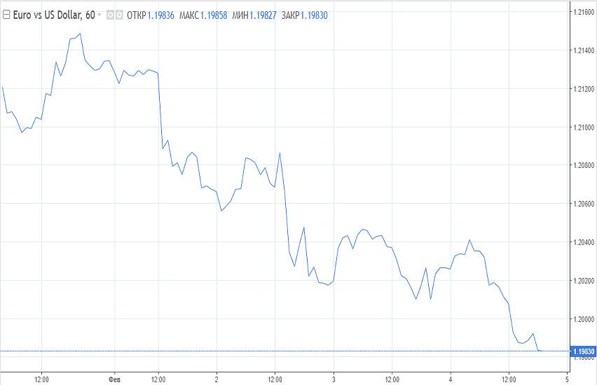 analytics601c0417b91fa - Терпение покупателей евро лопнуло, но стоит ли спешить с дальнейшими продажами