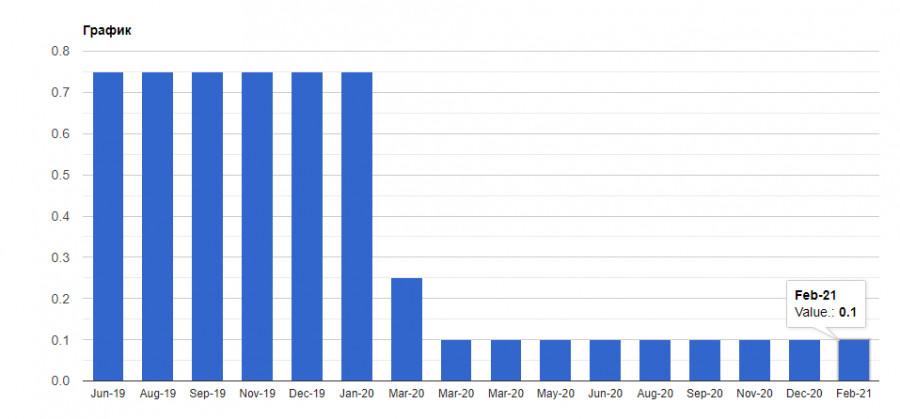 analytics601c04922946d - Почему британский фунт резко вырос, а не упал, как ожидалось? Чем ниже евро будет в ближайшей перспективе, тем более активных