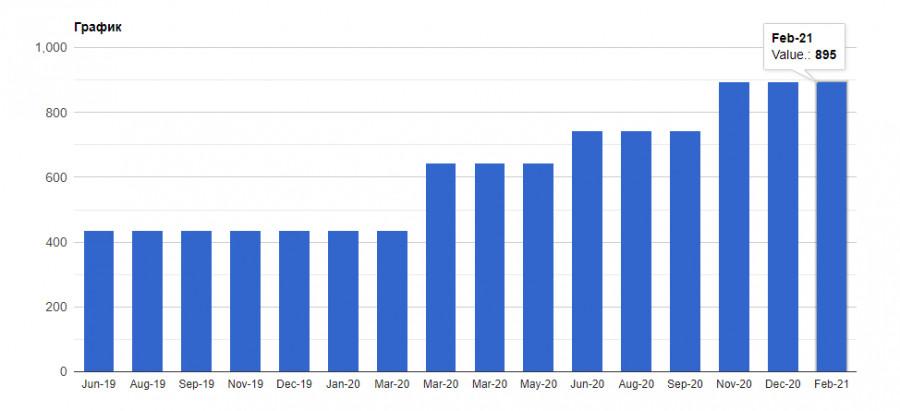 analytics601c05137bc8b - Почему британский фунт резко вырос, а не упал, как ожидалось? Чем ниже евро будет в ближайшей перспективе, тем более активных