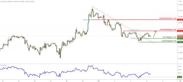 Tỷ giá EUR/JPY đã vượt qua ngưỡng kháng cự của đường xu hướng! Khả năng sẽ tăng hơn nữa!