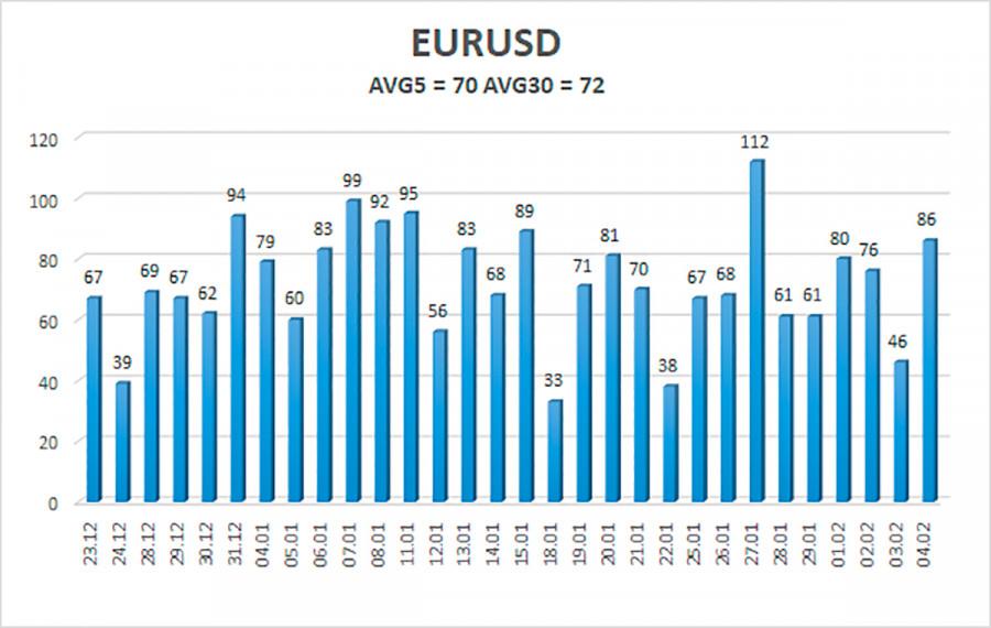 analytics601c8b2dae96a - Обзор пары EUR/USD. 5 февраля. Почему рынки продолжают игнорировать макроэкономическую статистику и когда это завершится?
