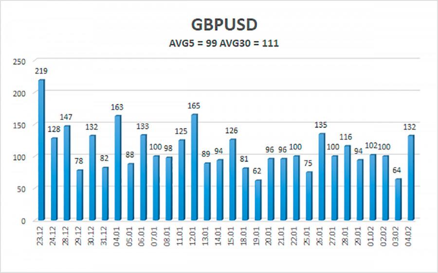 analytics601c8b68101c9 - Обзор пары GBP/USD. 5 февраля. Банк Англии оставил без изменения все параметры монетарной политики.