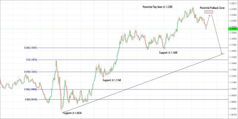 Trading plan for EURUSD for February 05, 2021