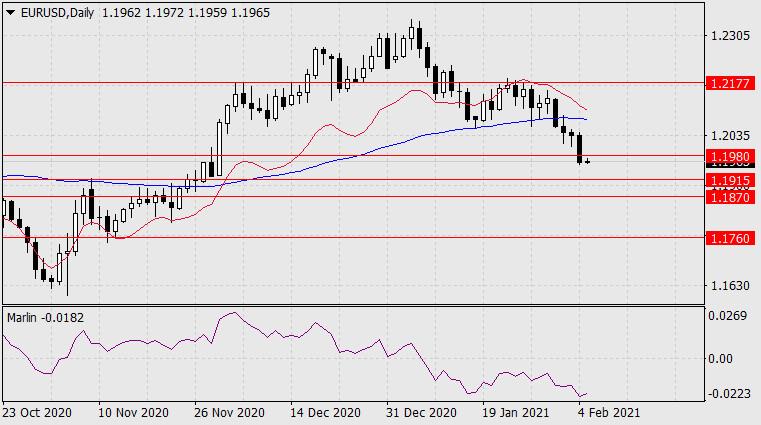 Forecast for EUR/USD on February 5, 2021