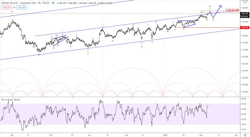 Elliott wave analysis of GBP/JPY for February 5, 2021