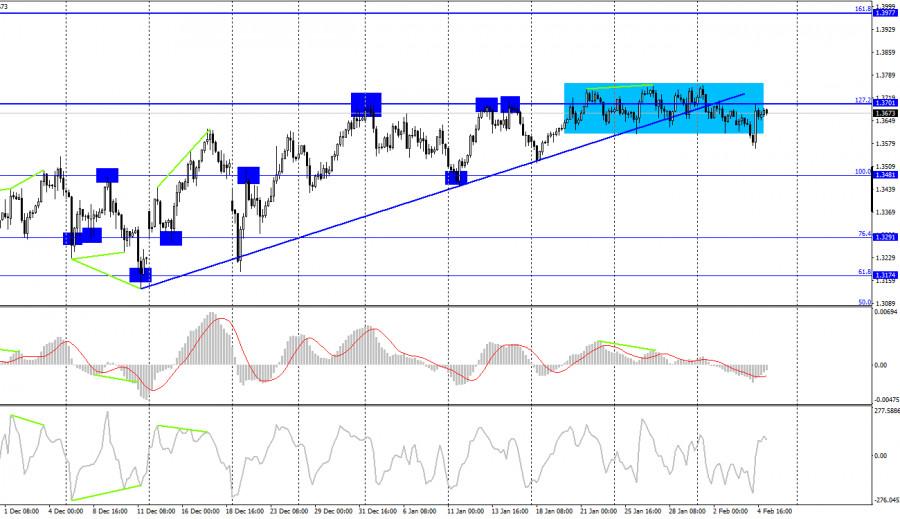 analytics601cf35e9af67 - GBP/USD. 5 февраля. Отчет COT. Банк Англии отказался от отрицательных ставок на ближайшее время