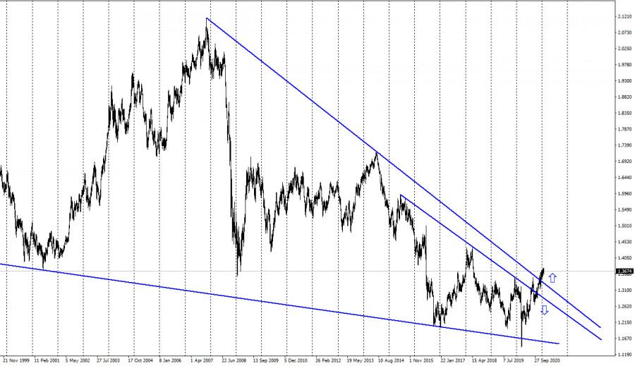 analytics601cf374d754a - GBP/USD. 5 февраля. Отчет COT. Банк Англии отказался от отрицательных ставок на ближайшее время